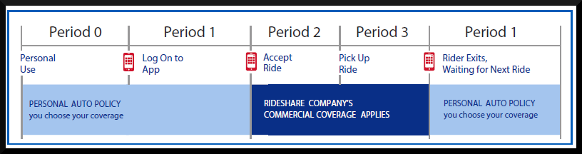 Rideshare Insurance for Uber and Lyft Drivers in Florida
